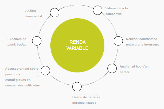 Renda Variable